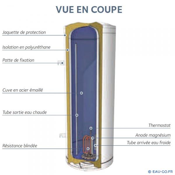 Chauffe eau electrique 200l chaffoteaux blind stable for Chauffe eau electrique 200l vertical sur socle