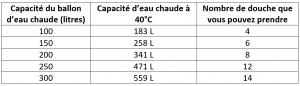 tableau de conversion chauffe eau V40