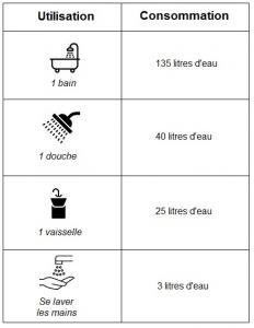 tableau de consommation d'eau chaude