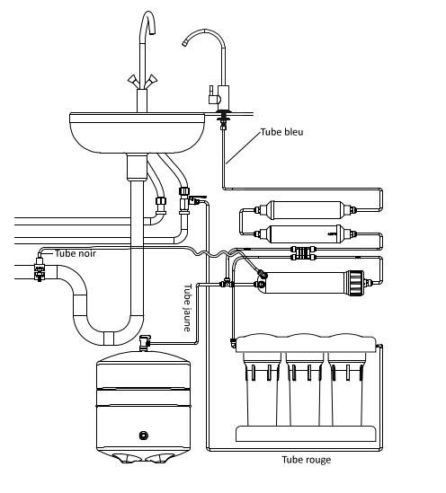 préconisation installation osmoseur standard