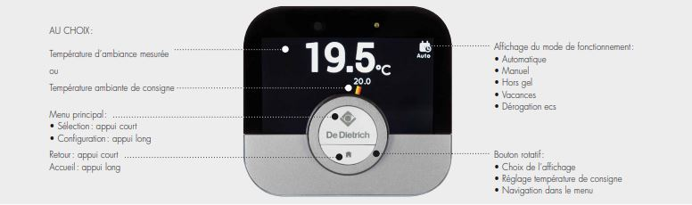 Presentation Thermostat DeDietrich